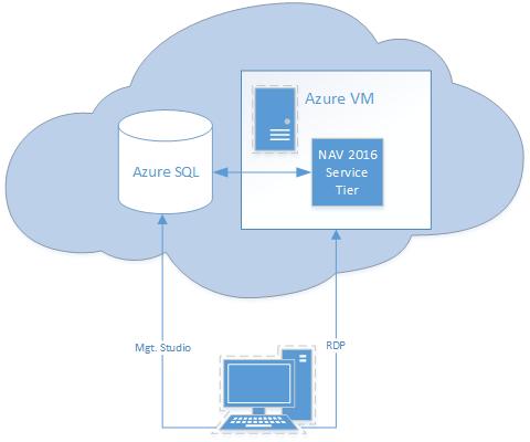 NAV2016_Azure_SQL_nachher
