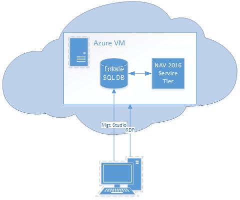 NAV2016_Azure_SQL_vorher